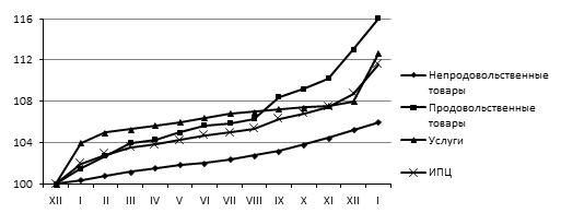 Индекс дефлятор по отношению к 2007 году