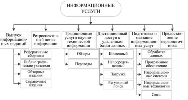 Оказание информационных услуг реферат 142