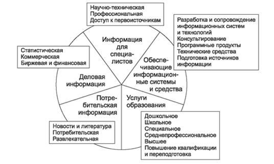Информационные продукты и услуги доклад 1938