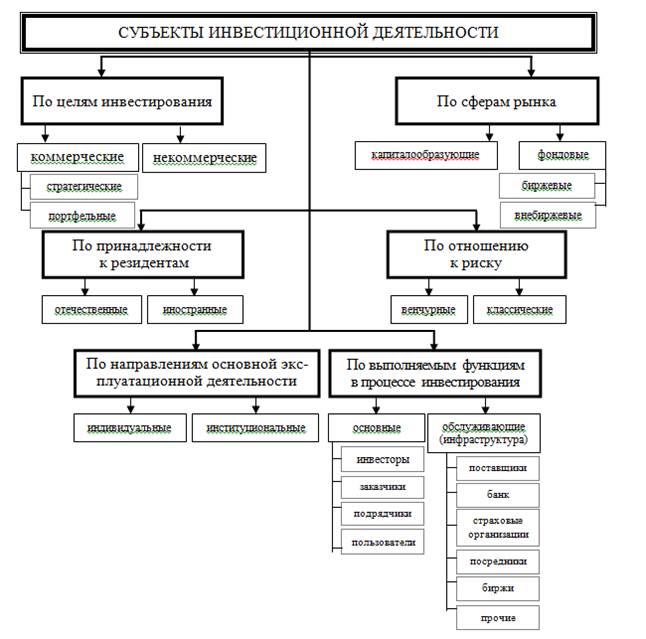 Рисунок 5 инвестиционная среда