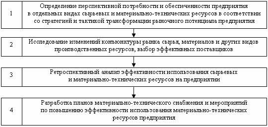 Рис. 4.3 Блок-схема