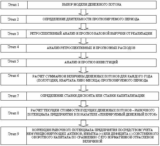 Рис. 2.1 Блок-схема анализа и