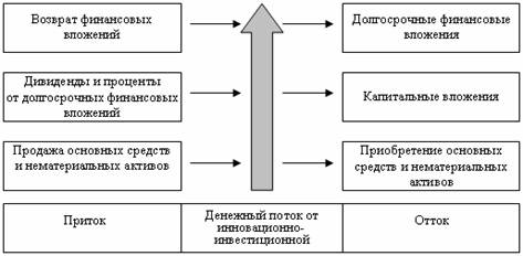 Схемы расчета денежного потока