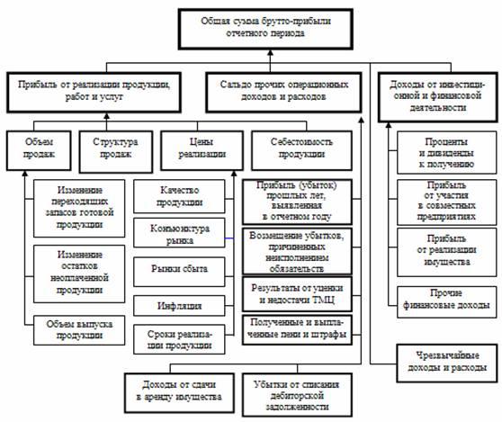 факторного анализа прибыли