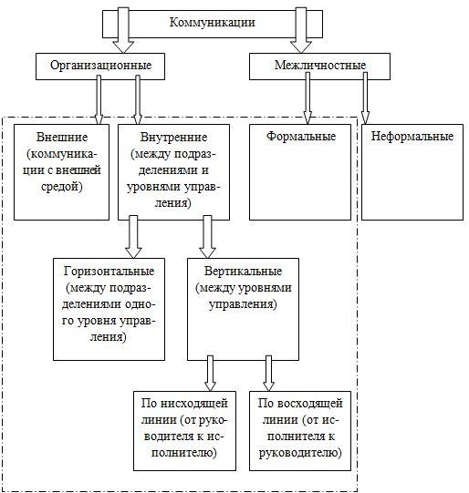 Виды и функции коммуникации доклад 5003