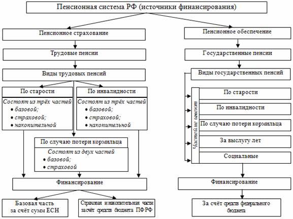 Источники финансирования пенсионная система россии окончательно потеряла