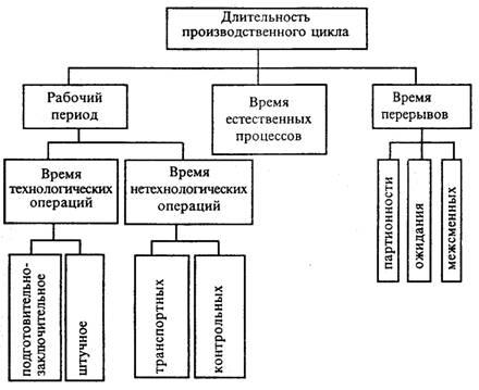 действия гибридного расчет длительности производственного цикла и пути ее сокращения это специальная